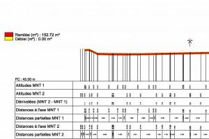 Calcul de cubatures - Clérac